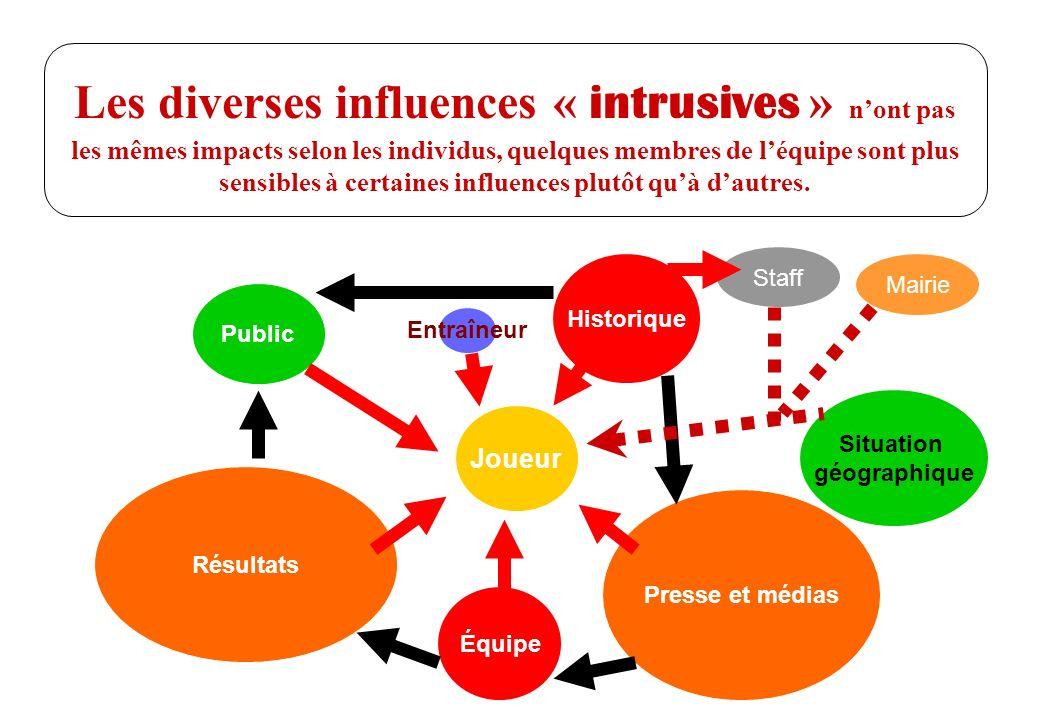 © J-P. Egger, H. Müller Les diverses influences « intrusives » nont pas les mêmes impacts selon les individus, quelques membres de léquipe sont plus s