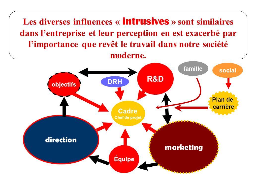 © J-P. Egger, H. Müller Les diverses influences « intrusives » sont similaires dans lentreprise et leur perception en est exacerbé par limportance que