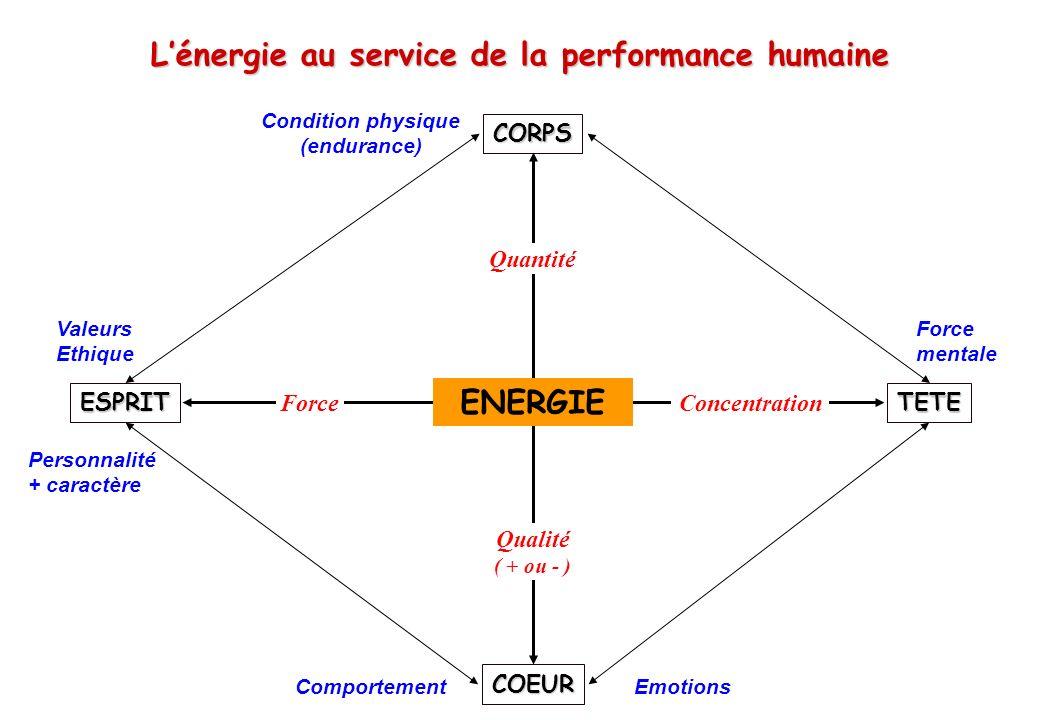 © J-P. Egger, H. Müller Lénergie au service de la performance humaine CORPS TETEESPRIT COEUR ENERGIE ConcentrationForce Qualité ( + ou - ) Quantité Va