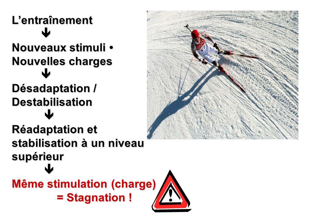 © J-P. Egger, H. Müller Lentraînement Nouveaux stimuli Nouvelles charges Désadaptation / Destabilisation Réadaptation et stabilisation à un niveau sup