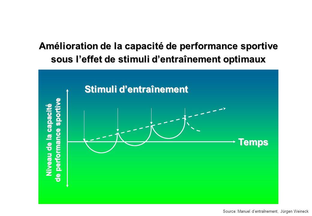 © J-P. Egger, H. Müller Source: Manuel dentraînement, Jürgen Weineck Stimuli dentraînement Temps Niveau de la capacité de performance sportive Amélior