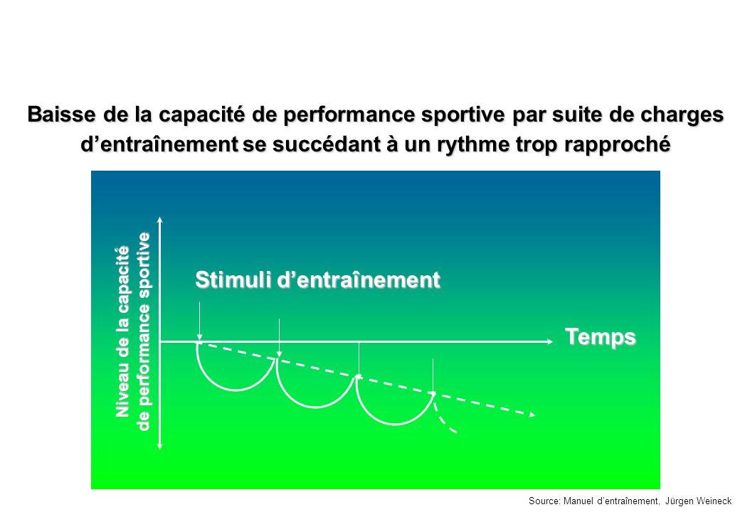 © J-P. Egger, H. Müller Baisse de la capacité de performance sportive par suite de charges dentraînement se succédant à un rythme trop rapproché Stimu