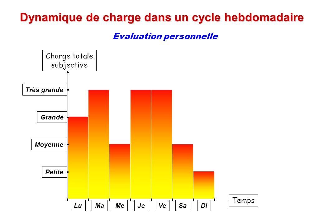 © J-P. Egger, H. Müller Dynamique de charge dans un cycle hebdomadaire Evaluation personnelle Charge totale subjective Très grande Grande Moyenne Peti