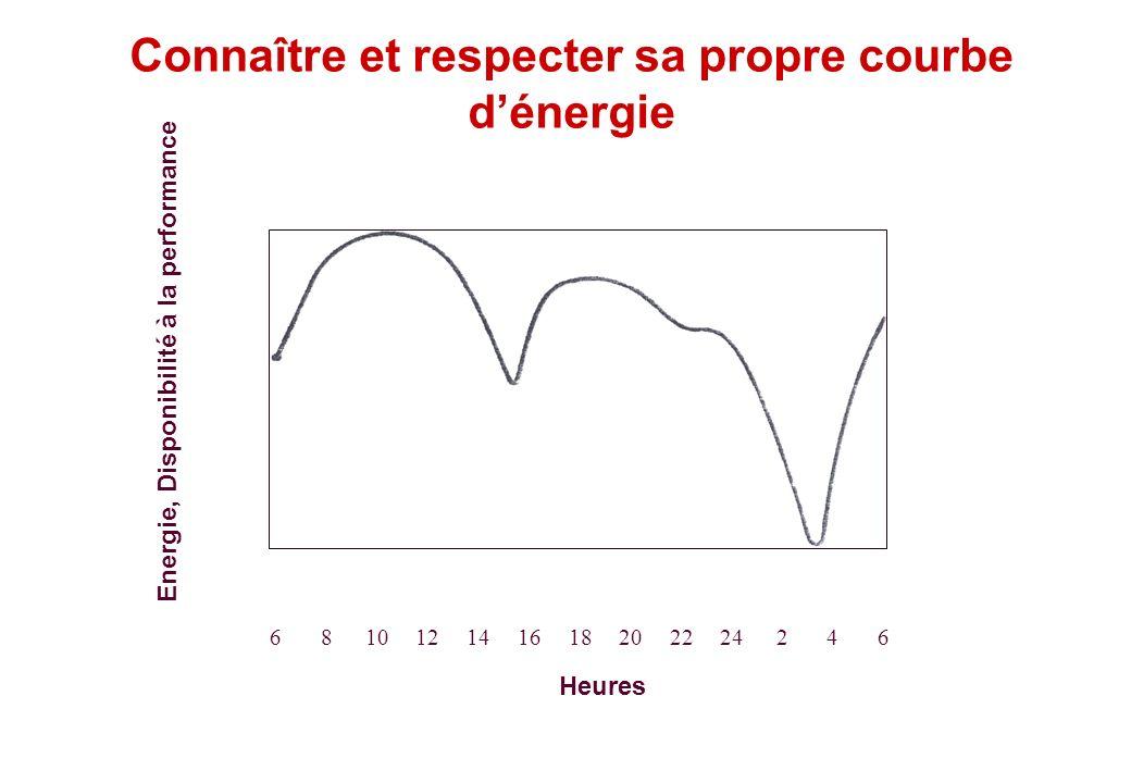 © J-P. Egger, H. Müller Connaître et respecter sa propre courbe dénergie Energie, Disponibilité à la performance Heures 681012141618202224246