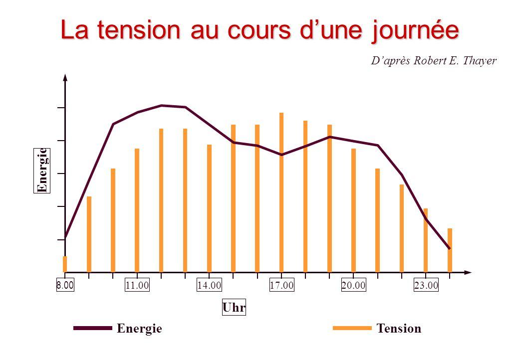 © J-P. Egger, H. Müller Energie La tension au cours dune journée 8.00 11.0014.0017.0020.0023.00 Uhr TensionEnergie Daprès Robert E. Thayer
