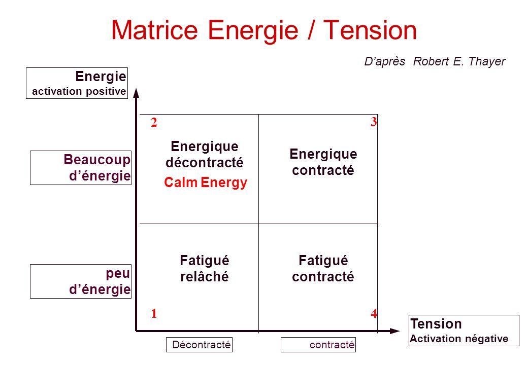 © J-P. Egger, H. Müller Matrice Energie / Tension Energie activation positive Tension Activation négative 2 Energique décontracté 3 Energique contract