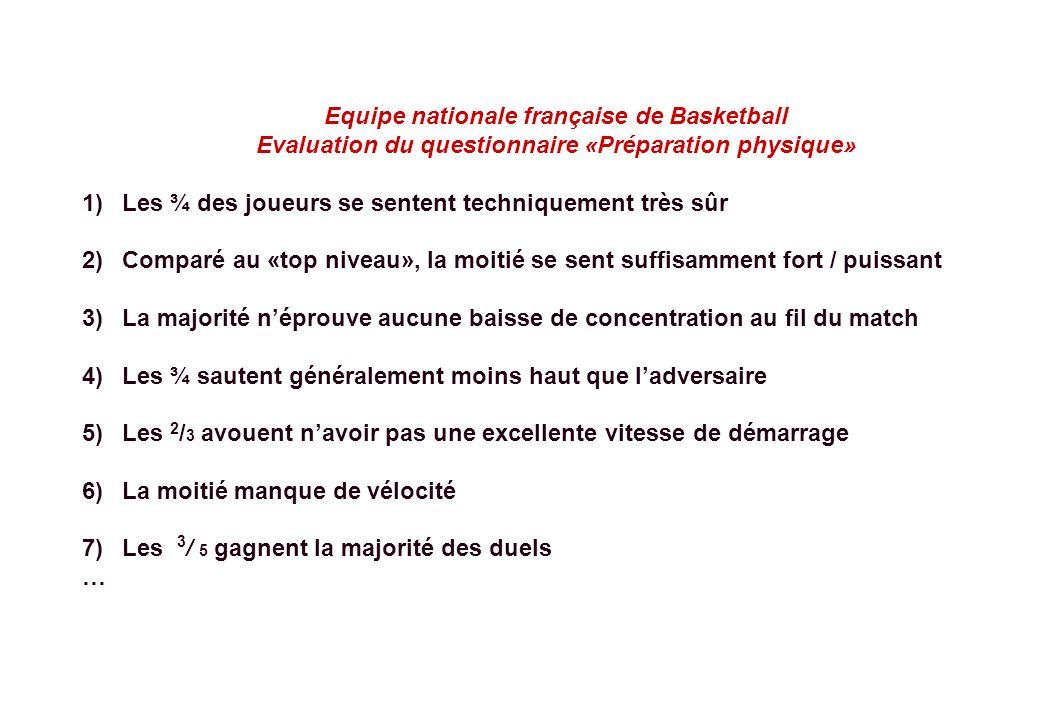 © J-P. Egger, H. Müller Equipe nationale française de Basketball Evaluation du questionnaire «Préparation physique» 1)Les ¾ des joueurs se sentent tec