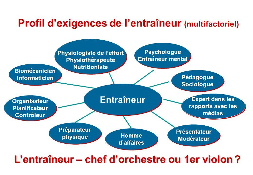 © J-P. Egger, H. Müller Entraîneur Organisateur Planificateur Contrôleur Organisateur Planificateur Contrôleur Biomécanicien Informaticien Biomécanici