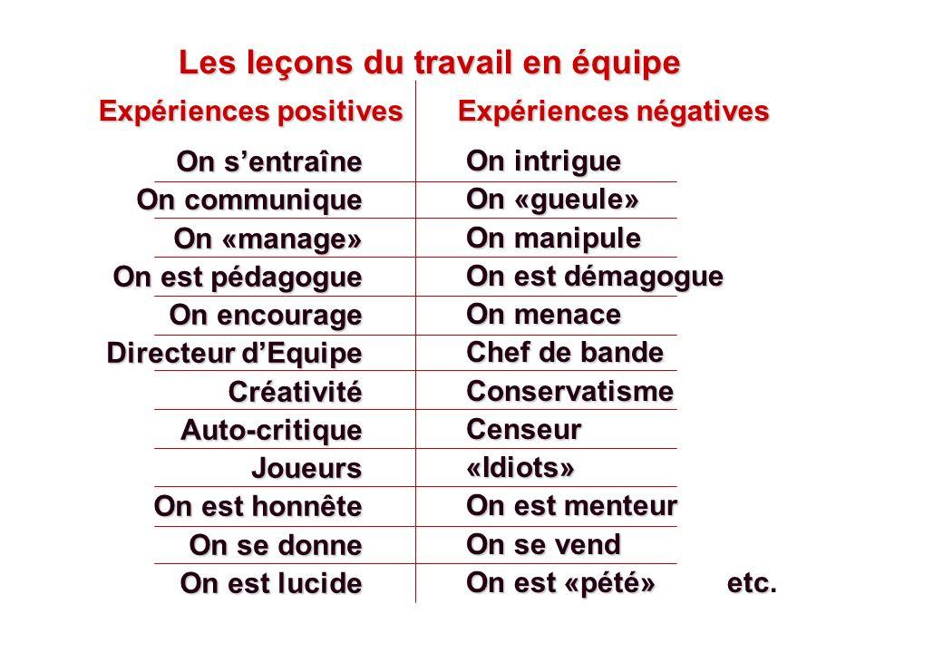 Les leçons du travail en équipe Expériences positives Expériences négatives Expériences positives Expériences négatives On sentraîne On communique On