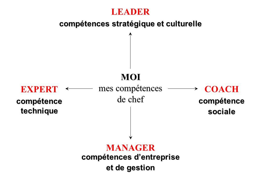 © J-P. Egger, H. Müller MOI mes compétences de chef EXPERTcompétencetechnique COACHcompétencesociale LEADER compétences stratégique et culturelle MANA