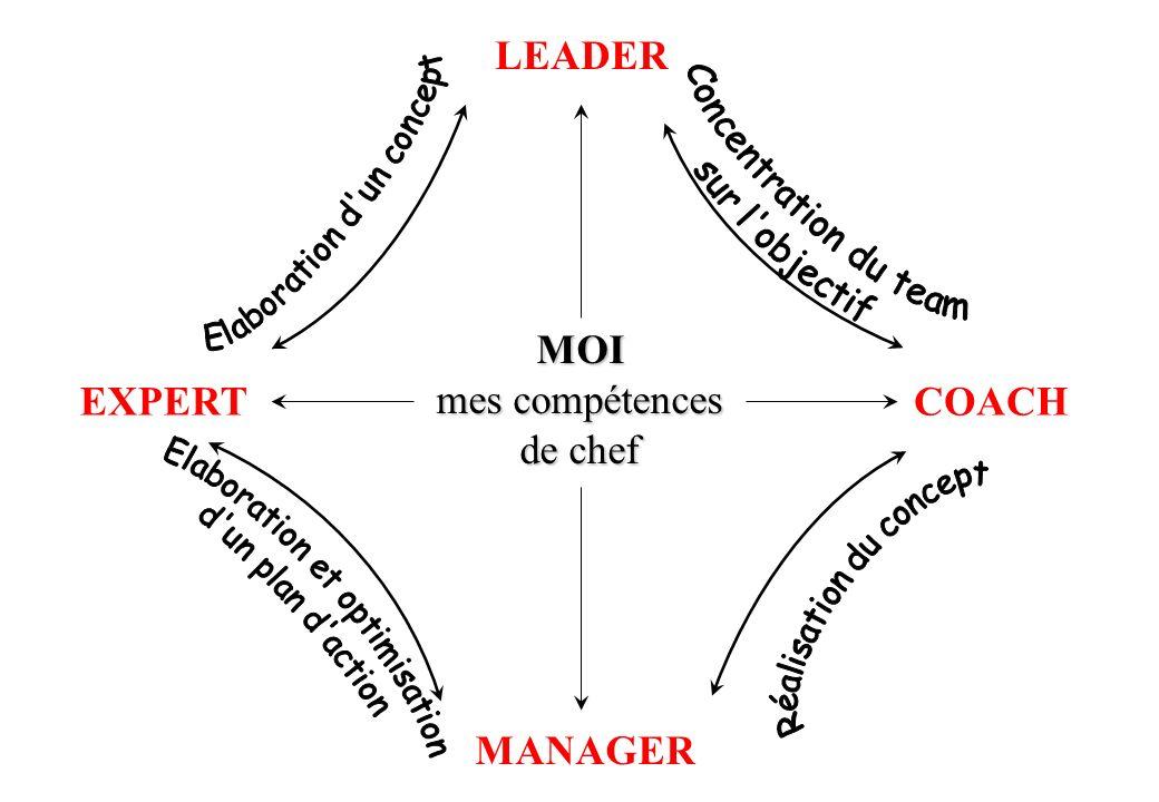 © J-P. Egger, H. Müller MOI mes compétences de chef LEADER COACHEXPERT MANAGER