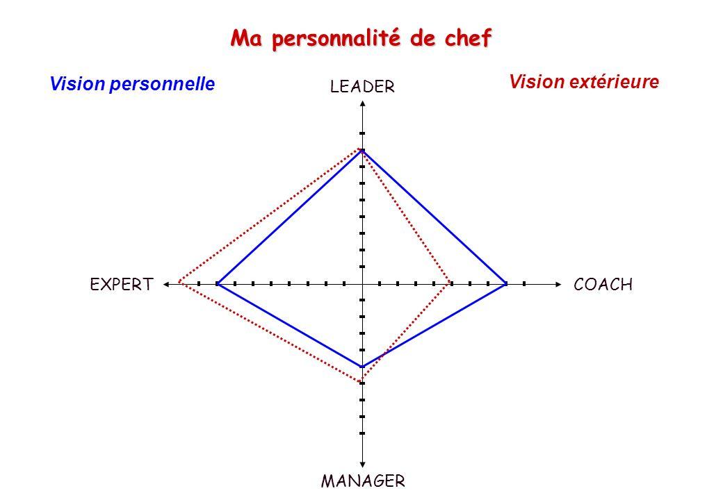 © J-P. Egger, H. Müller Ma personnalité de chef Vision personnelle LEADER COACHEXPERT MANAGER Vision extérieure
