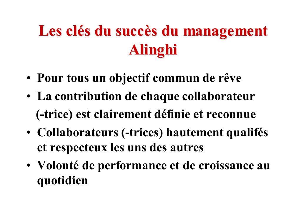 © J-P. Egger, H. Müller Les clés du succès du management Alinghi Pour tous un objectif commun de rêve La contribution de chaque collaborateur (-trice)
