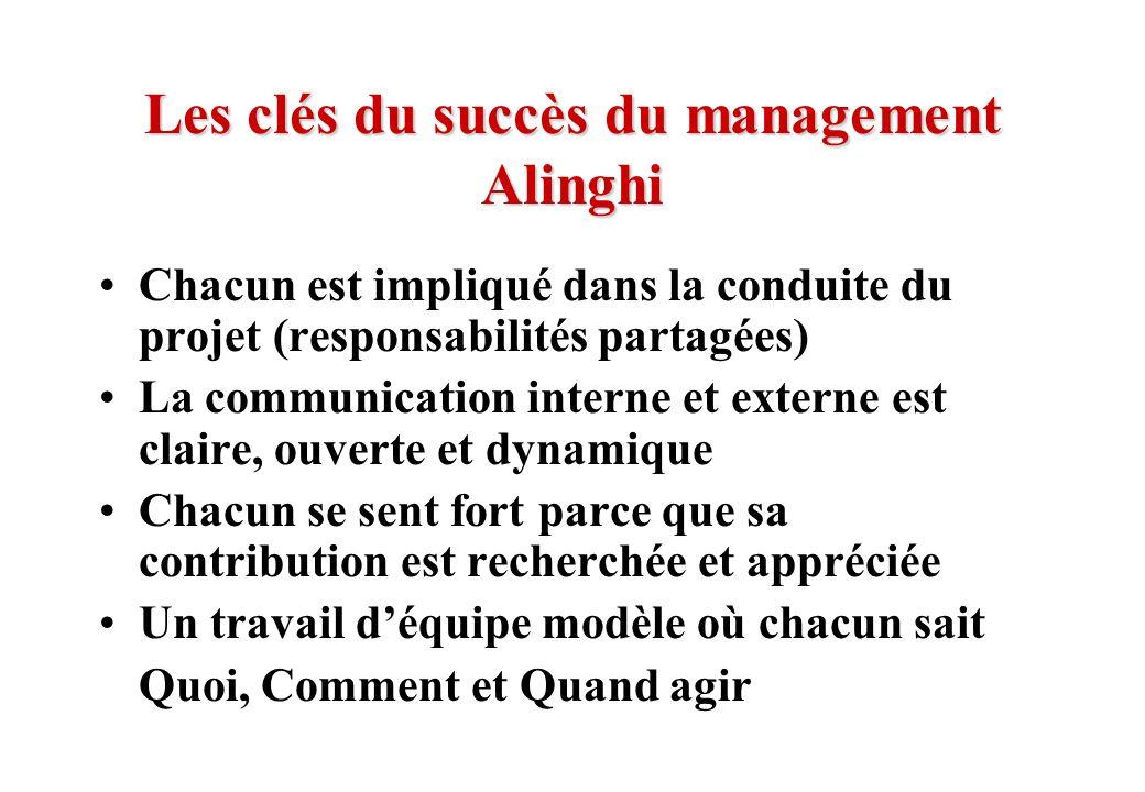 © J-P. Egger, H. Müller Les clés du succès du management Alinghi Chacun est impliqué dans la conduite du projet (responsabilités partagées) La communi