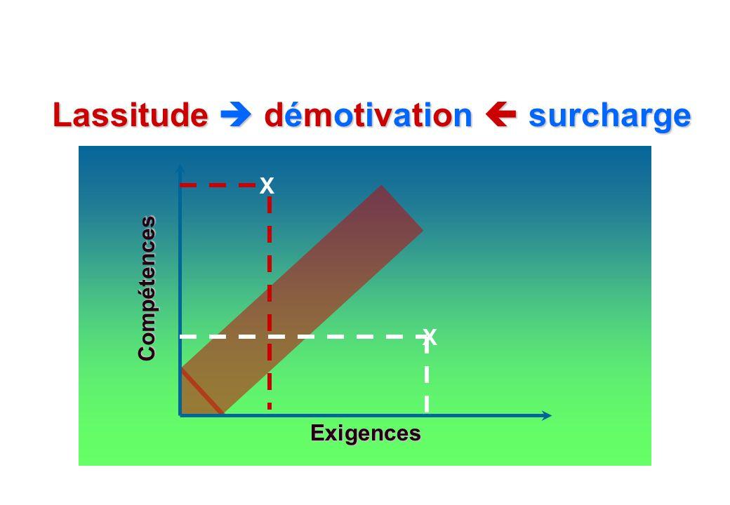 © J-P. Egger, H. Müller Compétences Exigences Lassitude démotivation surcharge X X