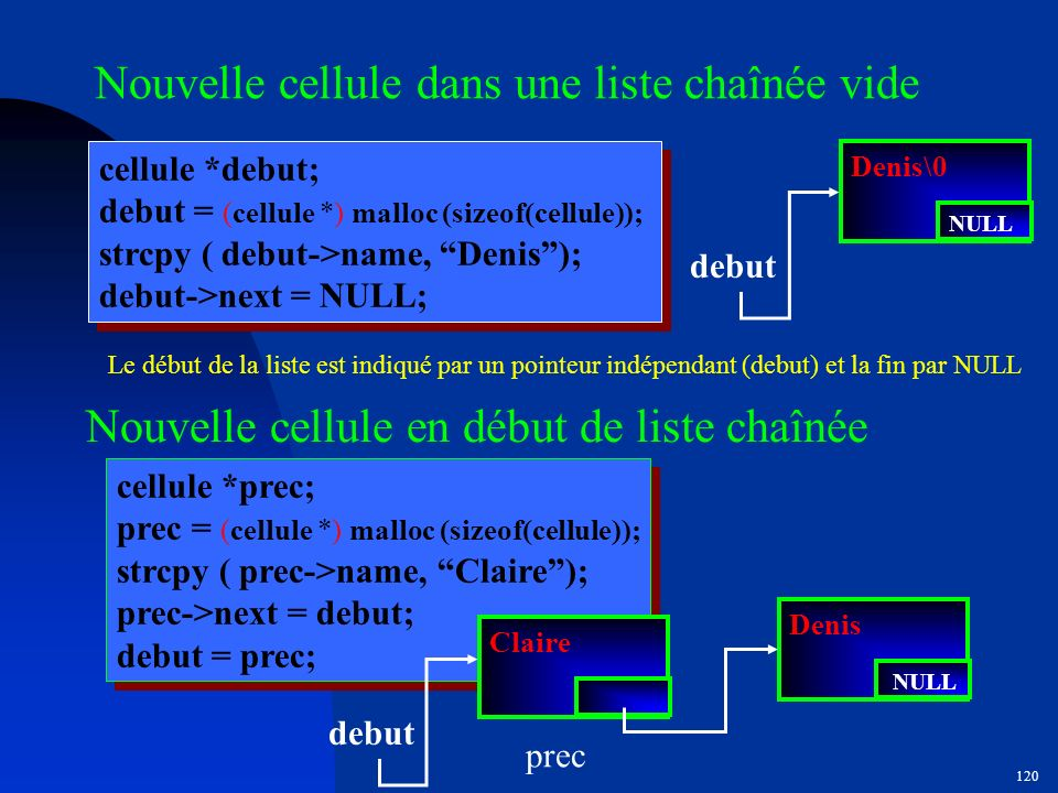 119 Structures de données dynamiques typedef struct Node { intdata; struct Node*next; }cellule; cellule * new_node(int value) { cellule * p; p = (cell