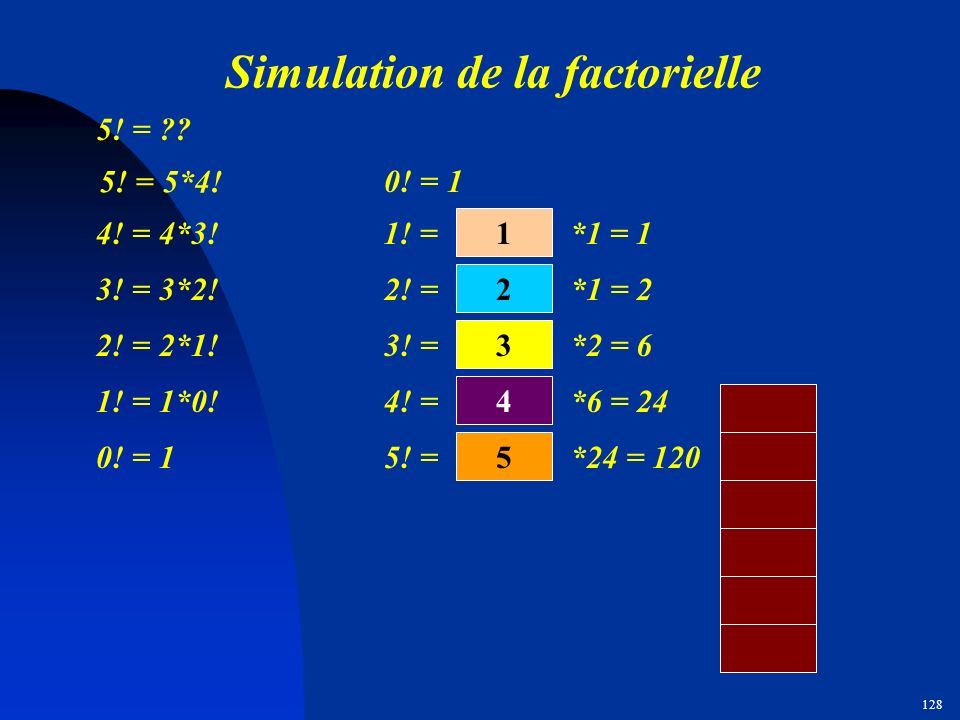 127 Simulation de la factorielle 4! = 4*3! 4 5! = 5*4! 5 1! = 1*0! 1 2! = 2*1! 2 3! = 3*2! 3 5! = ?? 0! = 1 0