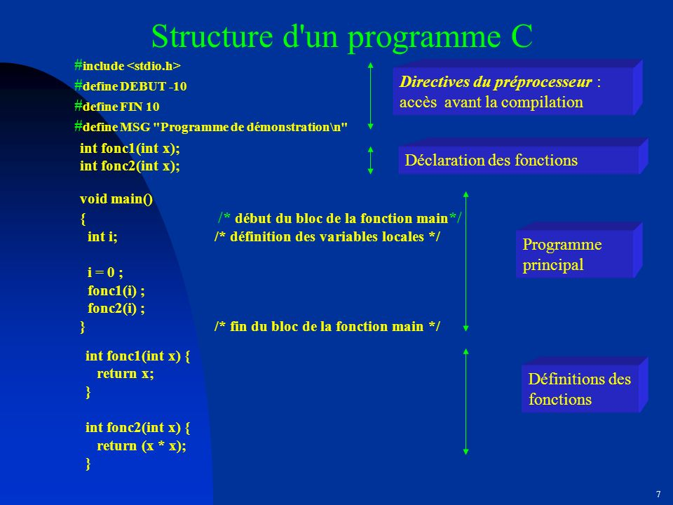 6 int main(void) { /* corps du programme*/ declaration des Cstes et Var ; instruction1 ; instruction2 ; …. }