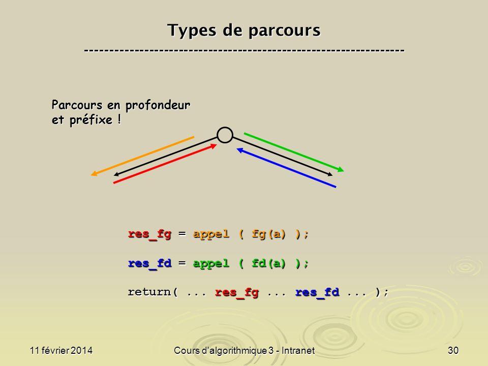 11 février 2014Cours d'algorithmique 3 - Intranet30 Parcours en profondeur et préfixe ! res_fg = appel ( fg(a) ); res_fd = appel ( fd(a) ); return(...