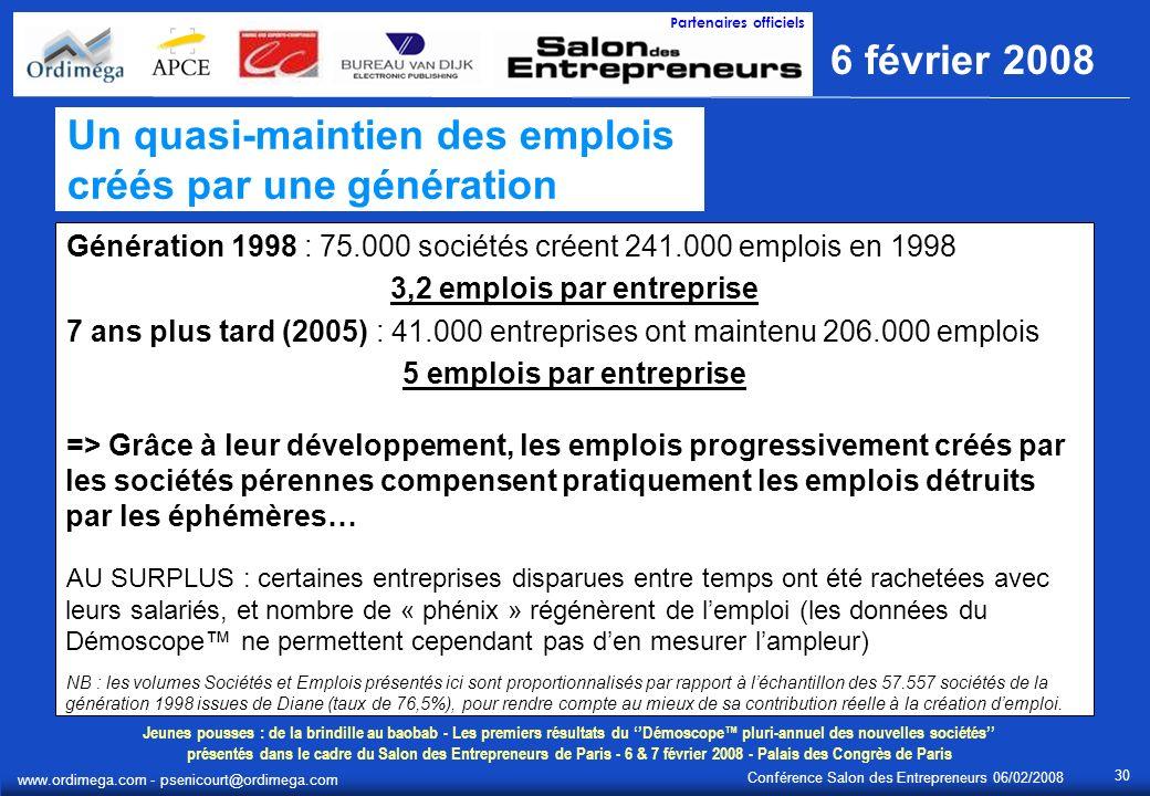 Jeunes pousses : de la brindille au baobab - Les premiers résultats du Démoscope pluri-annuel des nouvelles sociétés présentés dans le cadre du Salon des Entrepreneurs de Paris - 6 & 7 février 2008 - Palais des Congrès de Paris 6 février 2008 Partenaires officiels Conférence Salon des Entrepreneurs 06/02/2008 www.ordimega.com - psenicourt@ordimega.com 30 Un quasi-maintien des emplois créés par une génération Génération 1998 : 75.000 sociétés créent 241.000 emplois en 1998 3,2 emplois par entreprise 7 ans plus tard (2005) : 41.000 entreprises ont maintenu 206.000 emplois 5 emplois par entreprise => Grâce à leur développement, les emplois progressivement créés par les sociétés pérennes compensent pratiquement les emplois détruits par les éphémères… AU SURPLUS : certaines entreprises disparues entre temps ont été rachetées avec leurs salariés, et nombre de « phénix » régénèrent de lemploi (les données du Démoscope ne permettent cependant pas den mesurer lampleur) NB : les volumes Sociétés et Emplois présentés ici sont proportionnalisés par rapport à léchantillon des 57.557 sociétés de la génération 1998 issues de Diane (taux de 76,5%), pour rendre compte au mieux de sa contribution réelle à la création demploi.