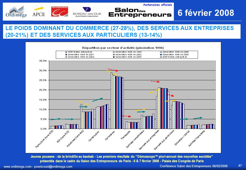 Jeunes pousses : de la brindille au baobab - Les premiers résultats du Démoscope pluri-annuel des nouvelles sociétés présentés dans le cadre du Salon des Entrepreneurs de Paris - 6 & 7 février 2008 - Palais des Congrès de Paris 6 février 2008 Partenaires officiels Conférence Salon des Entrepreneurs 06/02/2008 www.ordimega.com - psenicourt@ordimega.com 47 LE POIDS DOMINANT DU COMMERCE (27-28%), DES SERVICES AUX ENTREPRISES (20-21%) ET DES SERVICES AUX PARTICULIERS (13-14%)