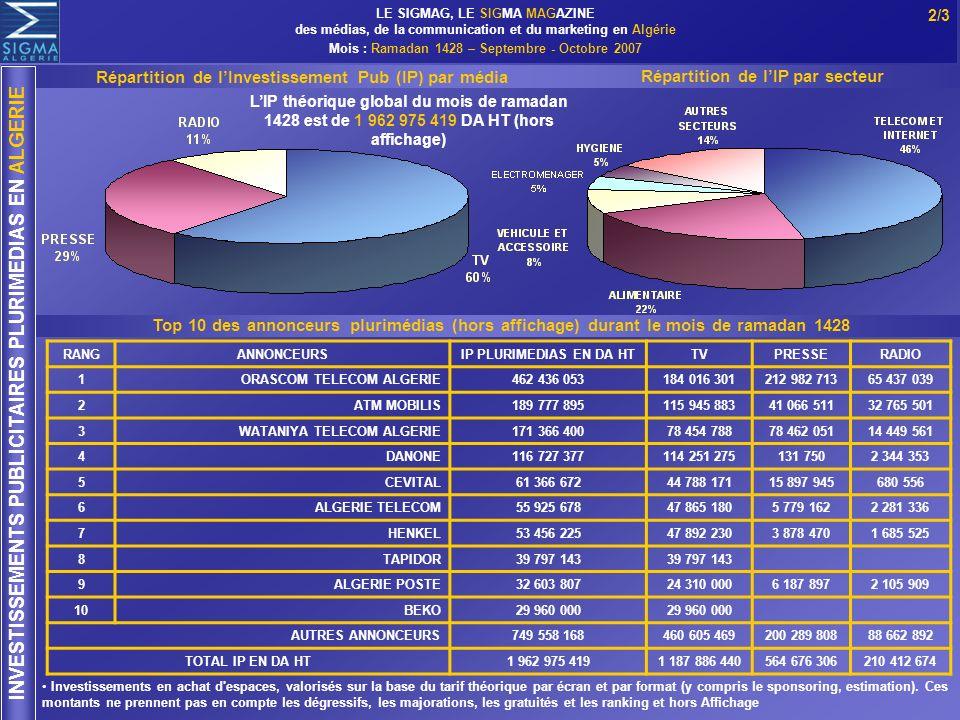 2/3 INVESTISSEMENTS PUBLICITAIRES PLURIMEDIAS EN ALGERIE RANGANNONCEURSIP PLURIMEDIAS EN DA HTTVPRESSERADIO 1 ORASCOM TELECOM ALGERIE462 436 053184 01
