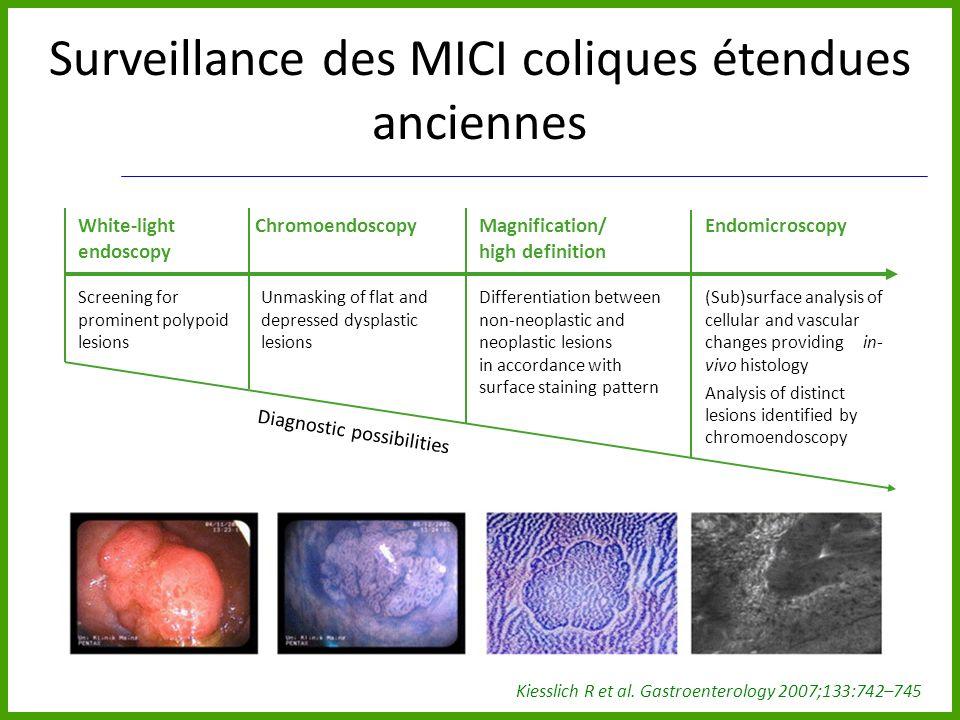 Surveillance des MICI coliques étendues anciennes Kiesslich R et al. Gastroenterology 2007;133:742–745 White-light endoscopy ChromoendoscopyMagnificat