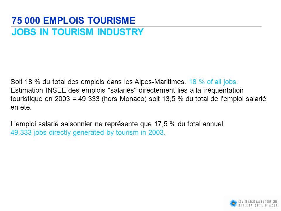 Soit 18 % du total des emplois dans les Alpes-Maritimes. 18 % of all jobs. Estimation INSEE des emplois