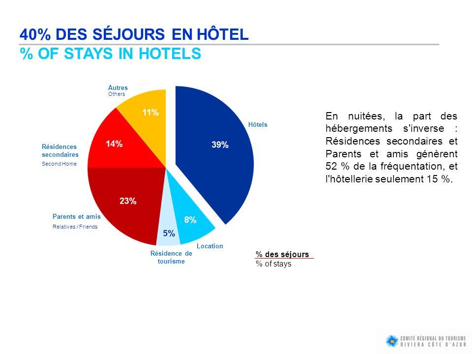 40% DES SÉJOURS EN HÔTEL % OF STAYS IN HOTELS En nuitées, la part des hébergements s'inverse : Résidences secondaires et Parents et amis génèrent 52 %