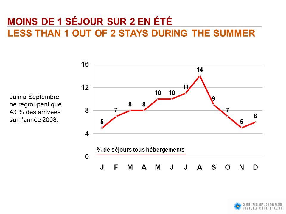MOINS DE 1 SÉJOUR SUR 2 EN ÉTÉ LESS THAN 1 OUT OF 2 STAYS DURING THE SUMMER Juin à Septembre ne regroupent que 43 % des arrivées sur lannée 2008. % de