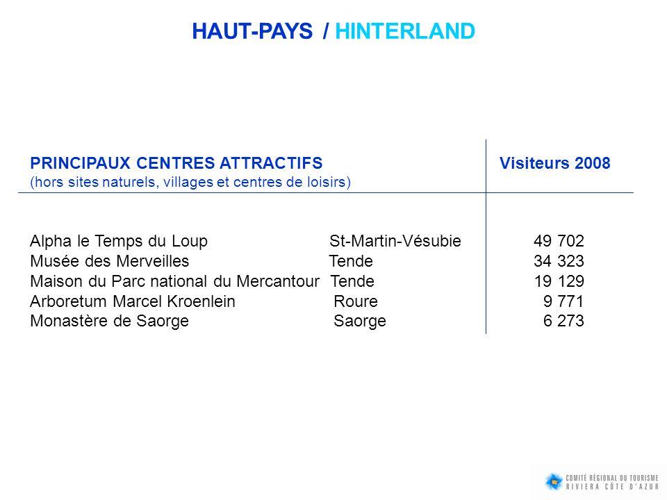PRINCIPAUX CENTRES ATTRACTIFS Visiteurs 2008 (hors sites naturels, villages et centres de loisirs) Alpha le Temps du Loup St-Martin-Vésubie 49 702 Mus