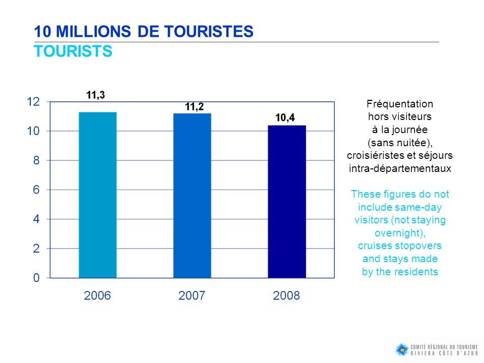 10 MILLIONS DE TOURISTES TOURISTS Fréquentation hors visiteurs à la journée (sans nuitée), croisiéristes et séjours intra-départementaux These figures do not include same-day visitors (not staying overnight), cruises stopovers and stays made by the residents