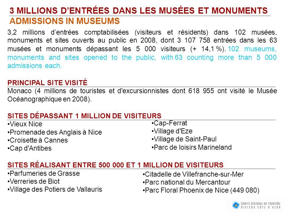 3 MILLIONS DENTRÉES DANS LES MUSÉES ET MONUMENTS ADMISSIONS IN MUSEUMS 3,2 millions dentrées comptabilisées (visiteurs et résidents) dans 102 musées,