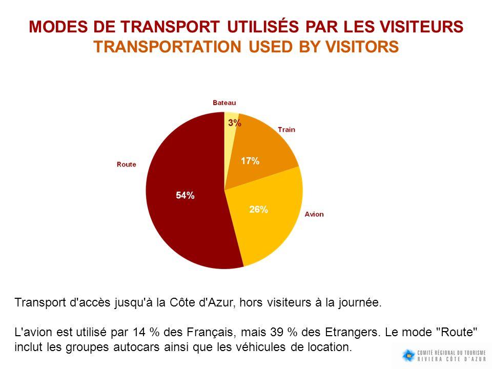 MODES DE TRANSPORT UTILISÉS PAR LES VISITEURS TRANSPORTATION USED BY VISITORS Transport d'accès jusqu'à la Côte d'Azur, hors visiteurs à la journée. L