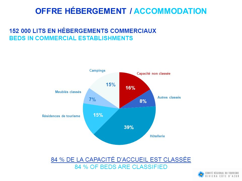 OFFRE HÉBERGEMENT / ACCOMMODATION 152 000 LITS EN HÉBERGEMENTS COMMERCIAUX BEDS IN COMMERCIAL ESTABLISHMENTS 84 % DE LA CAPACITÉ DACCUEIL EST CLASSÉE 84 % OF BEDS ARE CLASSIFIED