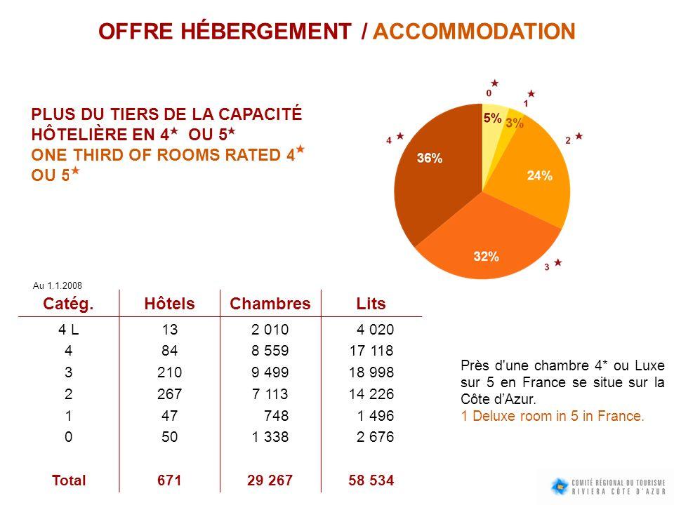 OFFRE HÉBERGEMENT / ACCOMMODATION Catég.HôtelsChambresLits 4 L 4 3 2 1 0 Total 13 84 210 267 47 50 671 2 010 8 559 9 499 7 113 748 1 338 29 267 4 020