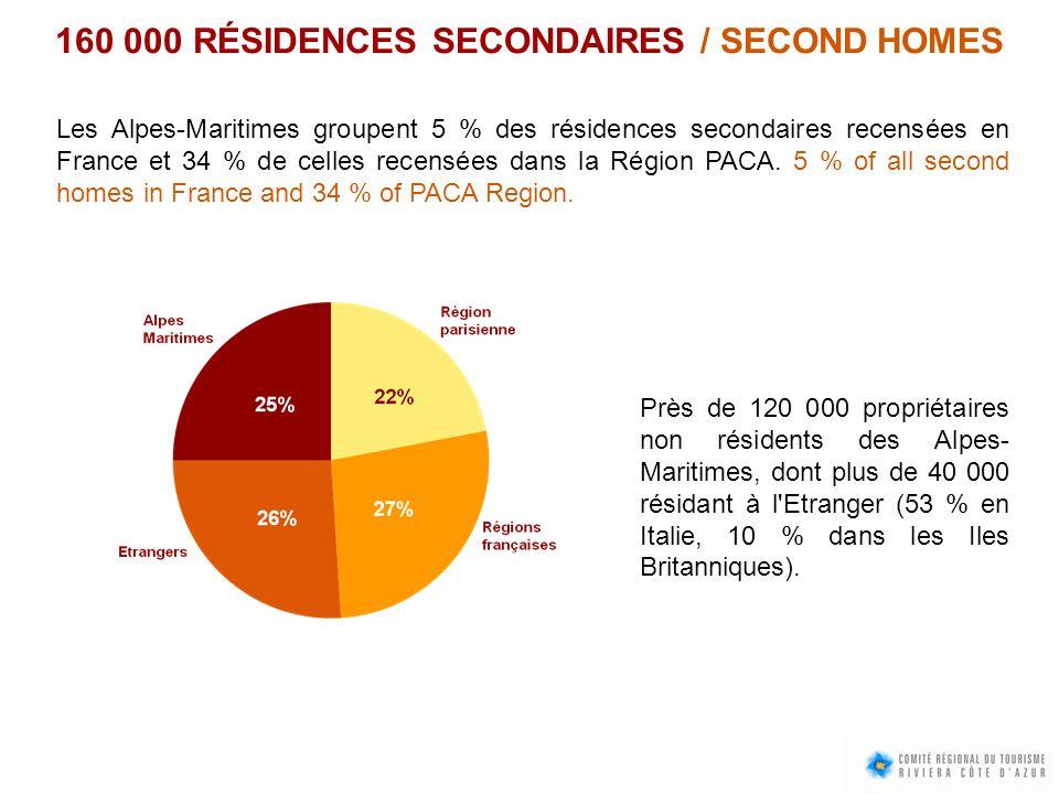 160 000 RÉSIDENCES SECONDAIRES / SECOND HOMES Les Alpes-Maritimes groupent 5 % des résidences secondaires recensées en France et 34 % de celles recens