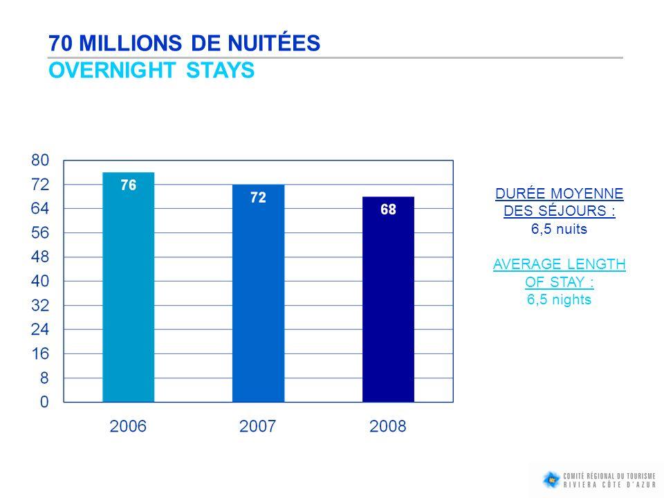 70 MILLIONS DE NUITÉES OVERNIGHT STAYS DURÉE MOYENNE DES SÉJOURS : 6,5 nuits AVERAGE LENGTH OF STAY : 6,5 nights