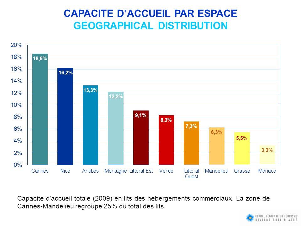 Capacité daccueil totale (2009) en lits des hébergements commerciaux. La zone de Cannes-Mandelieu regroupe 25% du total des lits. CAPACITE DACCUEIL PA