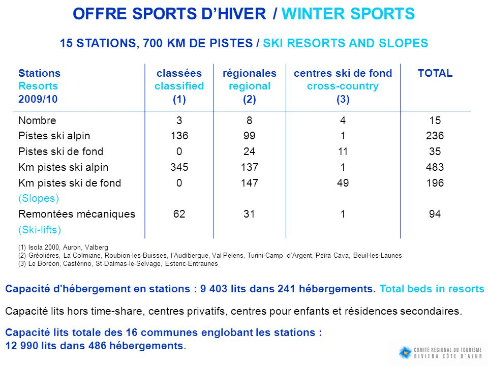 OFFRE SPORTS DHIVER / WINTER SPORTS 15 STATIONS, 700 KM DE PISTES / SKI RESORTS AND SLOPES Stations Resorts 2009/10 classées classified (1) régionales