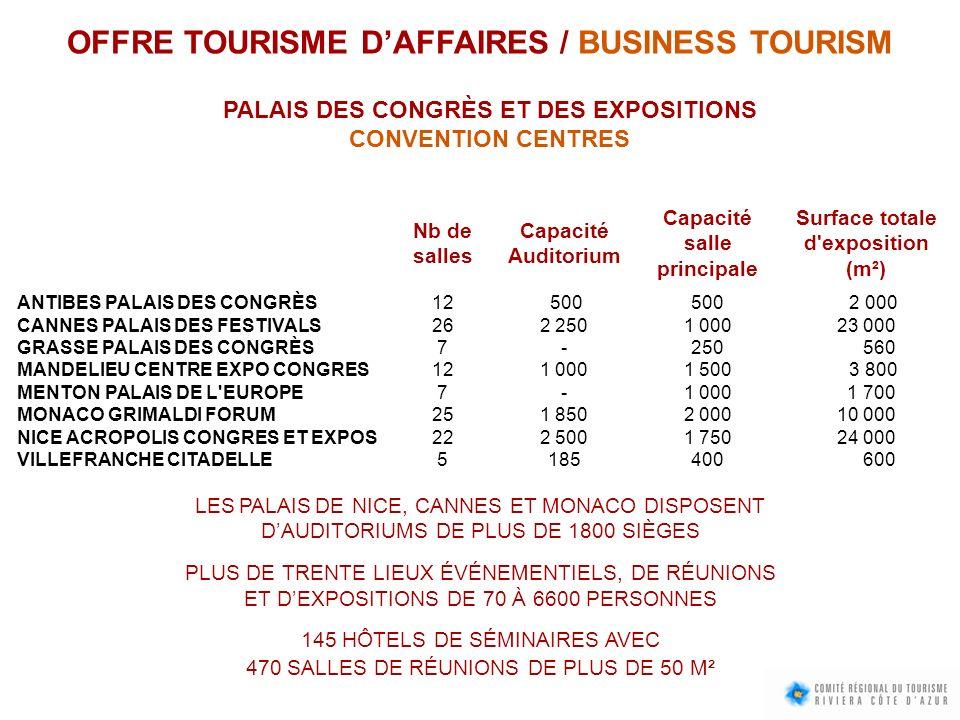 OFFRE TOURISME DAFFAIRES / BUSINESS TOURISM PALAIS DES CONGRÈS ET DES EXPOSITIONS CONVENTION CENTRES Nb de salles Capacité Auditorium Capacité salle p