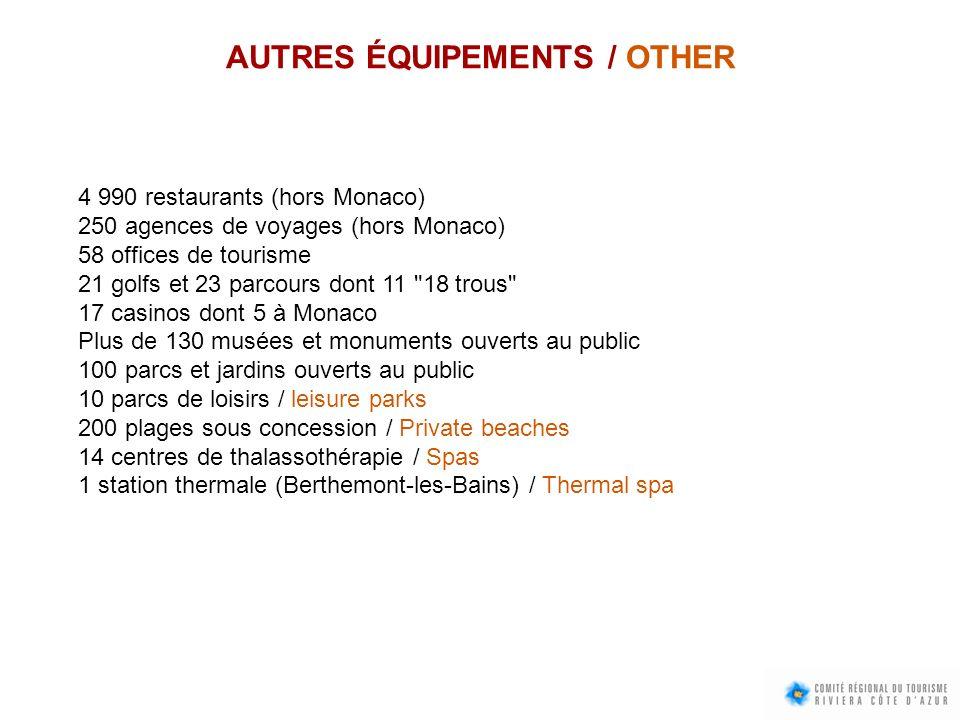 AUTRES ÉQUIPEMENTS / OTHER 4 990 restaurants (hors Monaco) 250 agences de voyages (hors Monaco) 58 offices de tourisme 21 golfs et 23 parcours dont 11