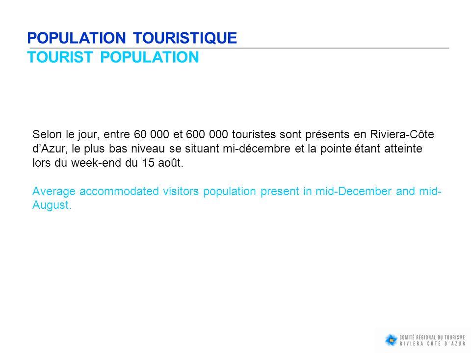 POPULATION TOURISTIQUE TOURIST POPULATION Selon le jour, entre 60 000 et 600 000 touristes sont présents en Riviera-Côte dAzur, le plus bas niveau se