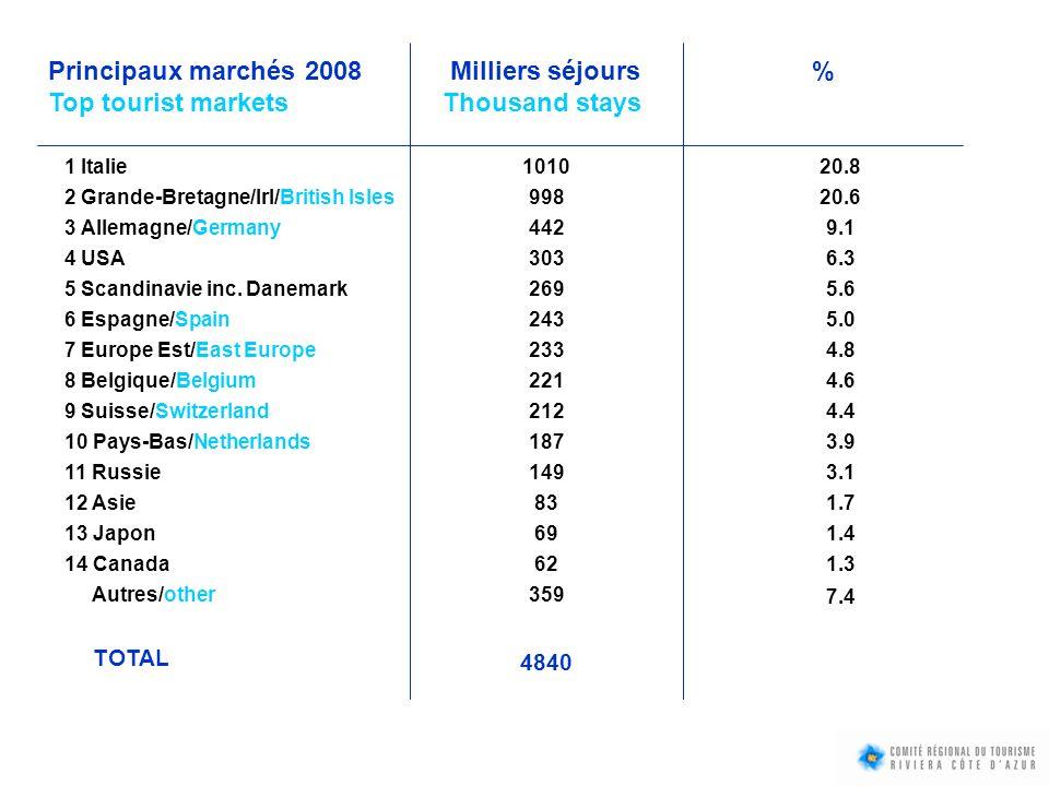 TAUX DE CLIENTÈLE ÉTRANGÈRE (% séjours) FOREIGNERS RATE (% stays) Hôtels 028 % Campings42 % Résidences de Tourisme42 % Hôtels 467 % Hôtels à Monaco 85 %