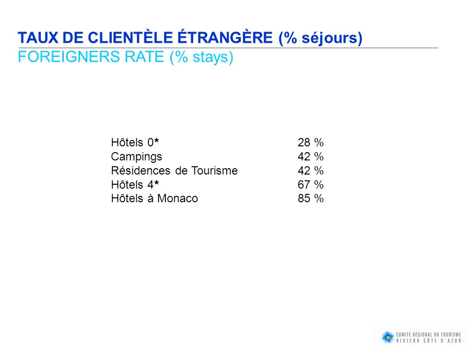 TAUX DE CLIENTÈLE ÉTRANGÈRE (% séjours) FOREIGNERS RATE (% stays) Hôtels 028 % Campings42 % Résidences de Tourisme42 % Hôtels 467 % Hôtels à Monaco 85