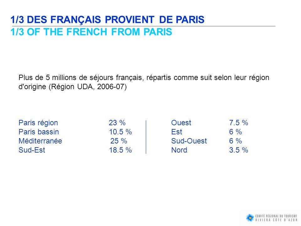 1/3 DES FRANÇAIS PROVIENT DE PARIS 1/3 OF THE FRENCH FROM PARIS Plus de 5 millions de séjours français, répartis comme suit selon leur région d'origin