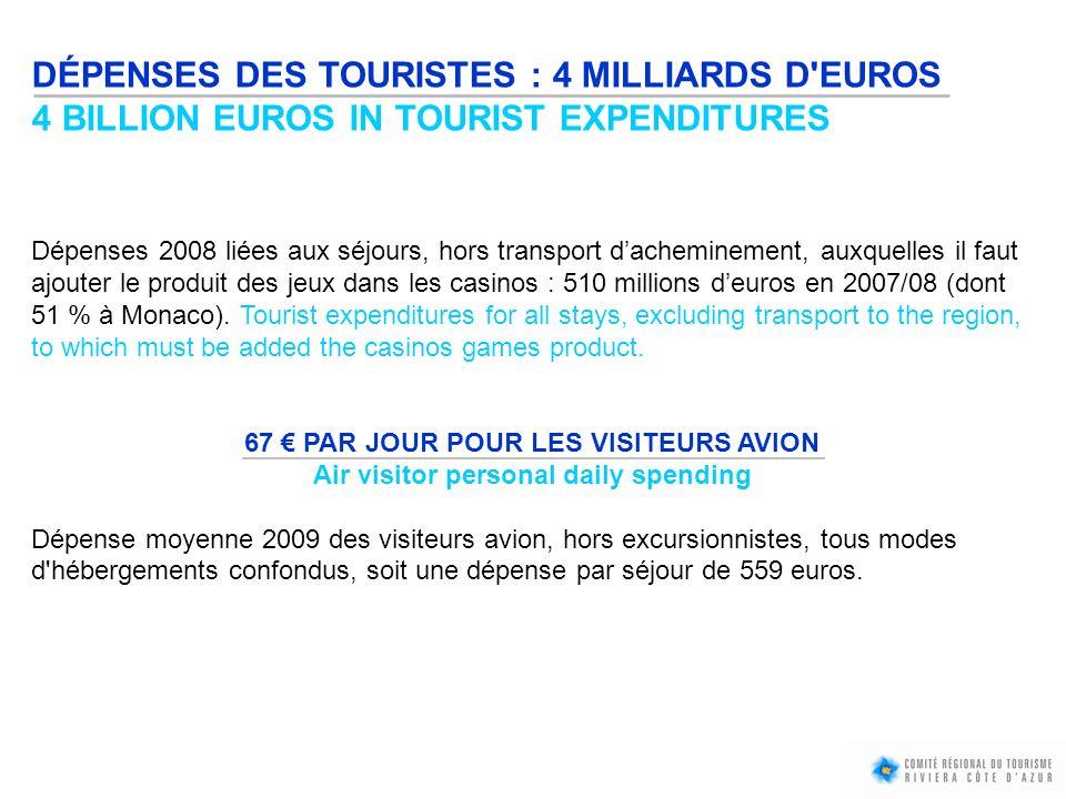 DÉPENSES DES TOURISTES : 4 MILLIARDS D'EUROS 4 BILLION EUROS IN TOURIST EXPENDITURES Dépenses 2008 liées aux séjours, hors transport dacheminement, au