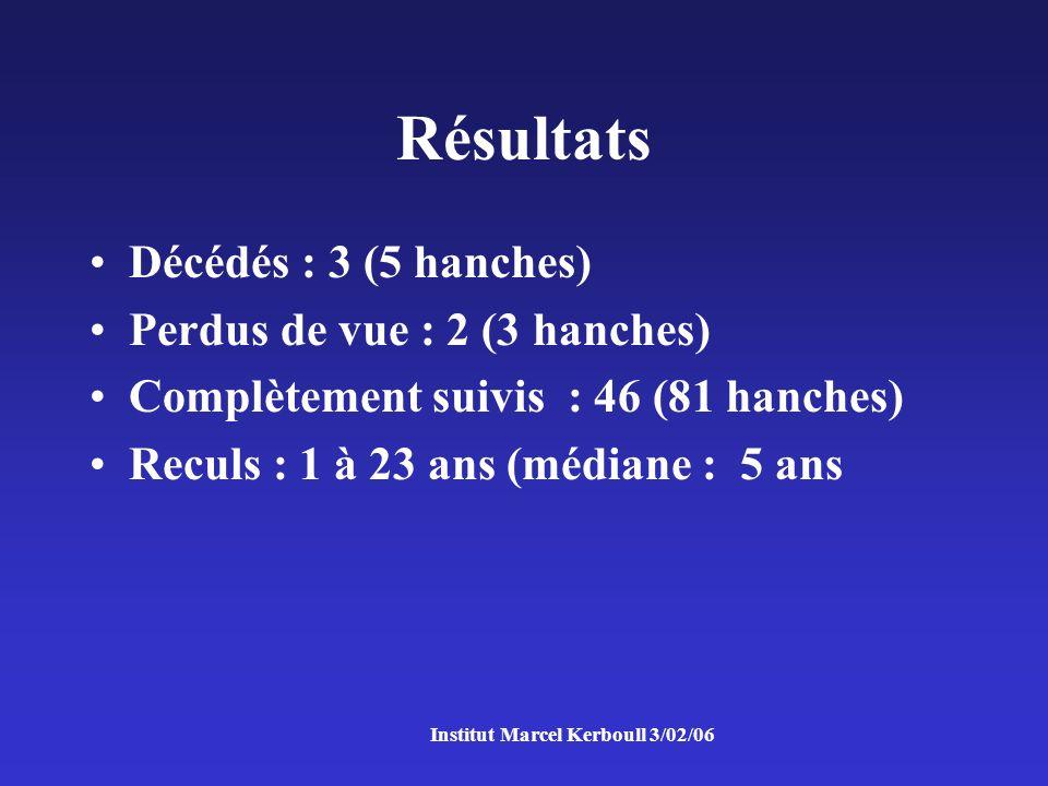 Institut Marcel Kerboull 3/02/06 Résultats Décédés : 3 (5 hanches) Perdus de vue : 2 (3 hanches) Complètement suivis : 46 (81 hanches) Reculs : 1 à 23 ans (médiane : 5 ans