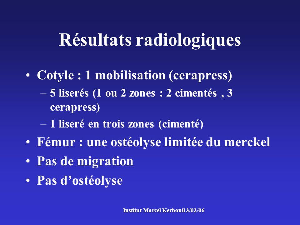Résultats radiologiques Cotyle : 1 mobilisation (cerapress) –5 liserés (1 ou 2 zones : 2 cimentés, 3 cerapress) –1 liseré en trois zones (cimenté) Fémur : une ostéolyse limitée du merckel Pas de migration Pas dostéolyse
