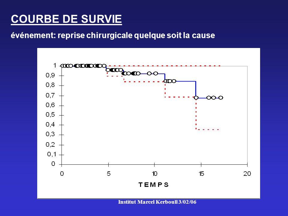 Institut Marcel Kerboull 3/02/06 COURBE DE SURVIE événement: reprise chirurgicale quelque soit la cause